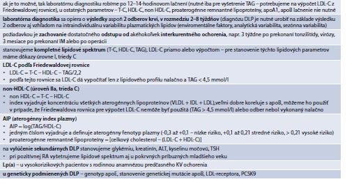 Tab. 15.11   Zásady laboratórnej diagnostiky DLP