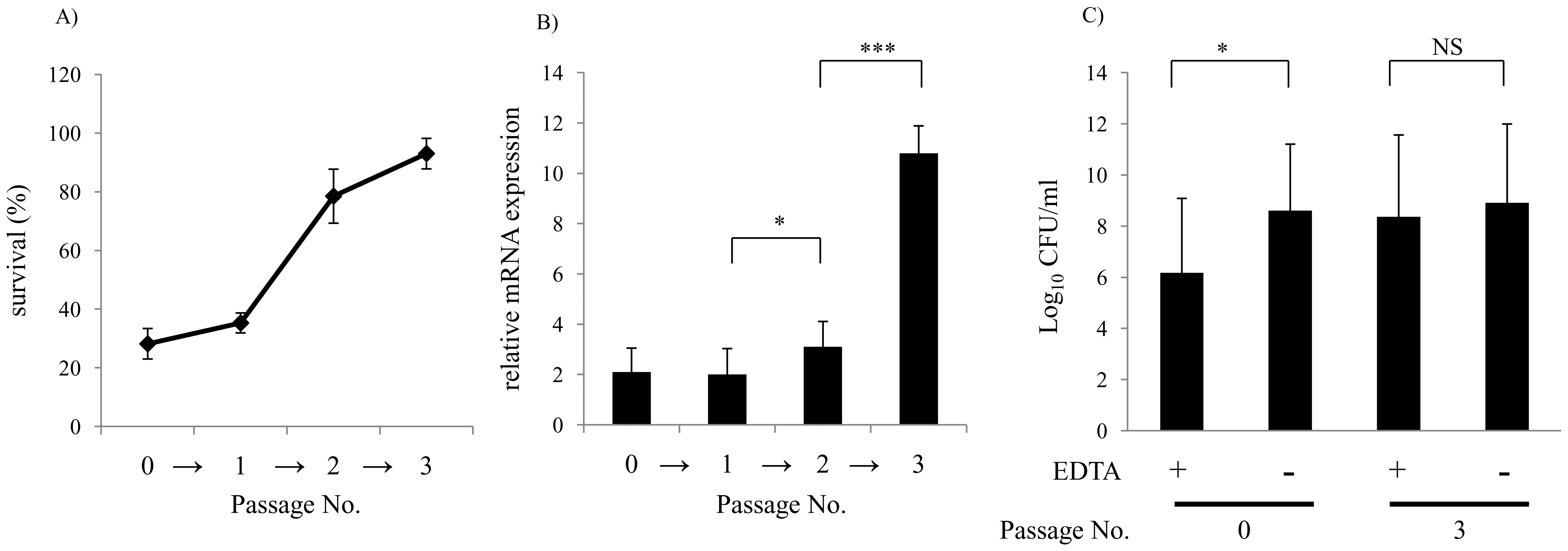 Repeated serum treatment selects for serum resistance, increased <i>vacJ</i> expression, and increased outer membrane stability.