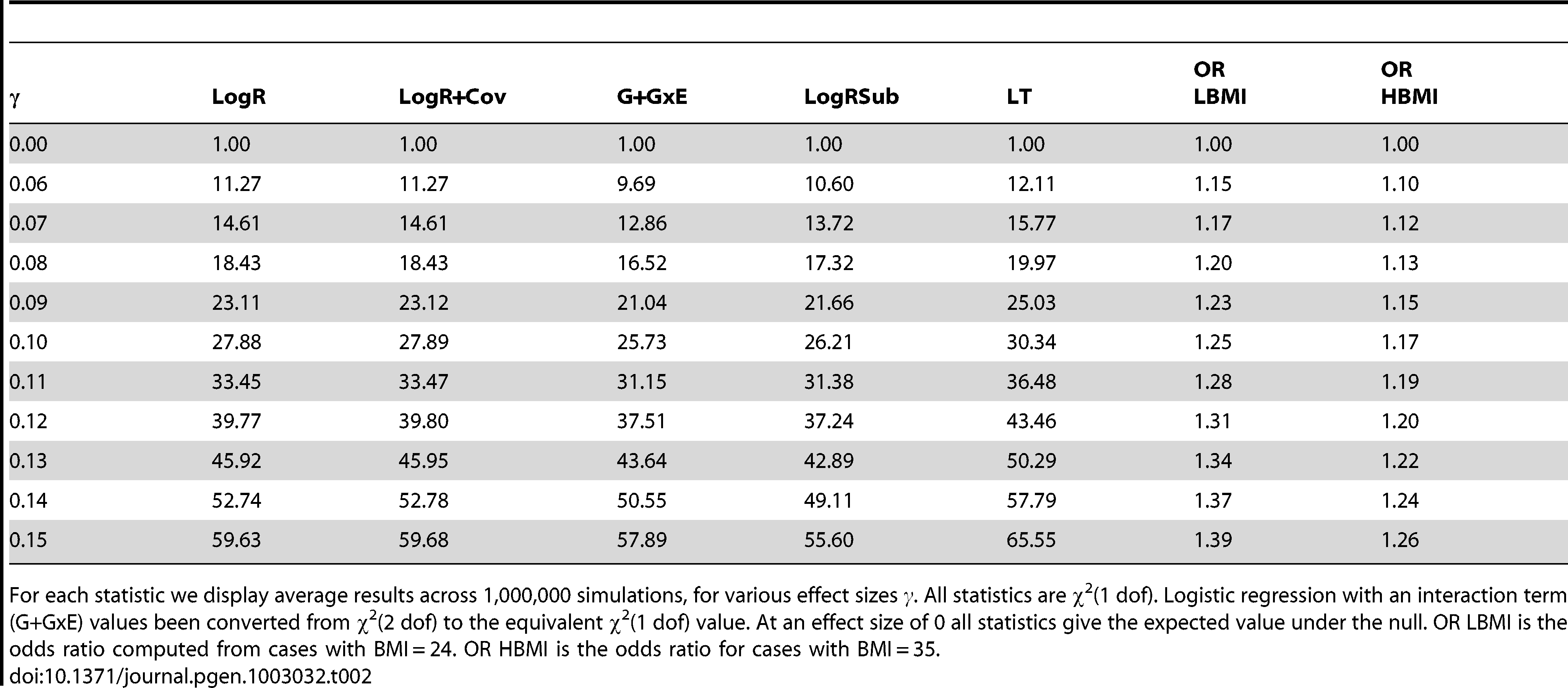 Average χ<sup>2</sup> statistics for LT versus other approaches in simulated data.