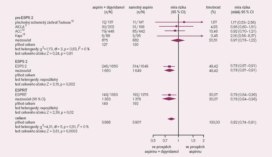 Metanalýza studií s dipyridamolem.