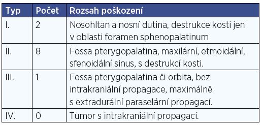 Klasifikace tumoru dle Fische.