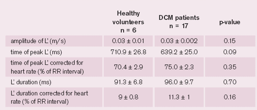Characteristics of mid-diastolic mitral annular motion in healthy volunteers and in DCM patients with all heart rates. Values presented as mean ± standard error of the mean.