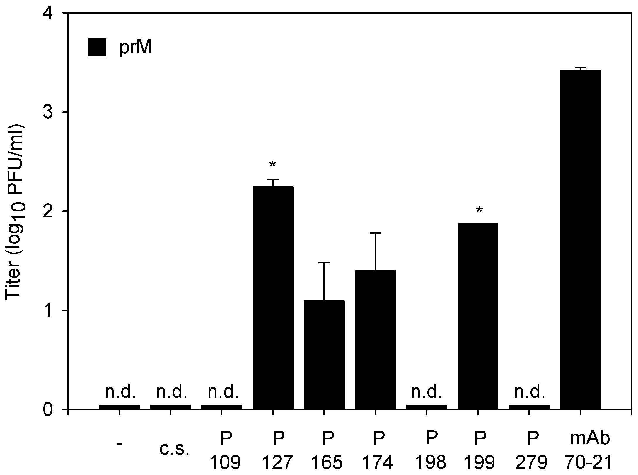 Immature DENV becomes infectious in the presence of DENV-immune sera.