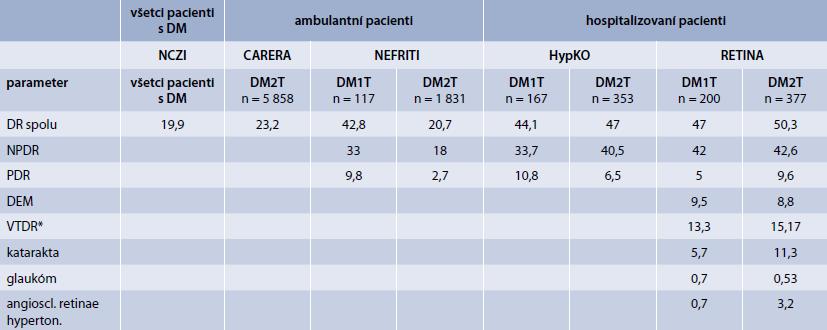 Výskyt diabetickej retinopatie v populácii ambulantných pacientov (%)
