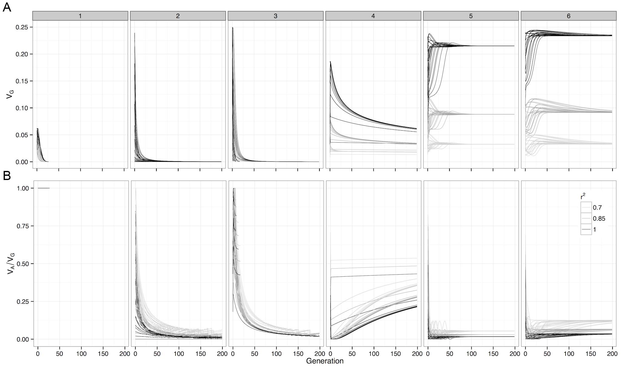 Deterministic change in variance components of G-P maps under selection.