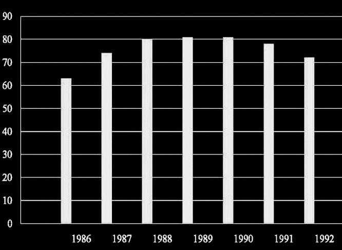 Počet operací podle echokardiografie.