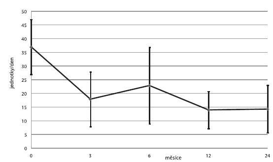Průměrné denní dávky inzulinu (± SD) na lačno u příjemců v kategorii 1