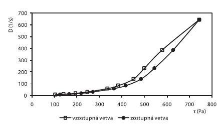 Reogram 3% CHIT hydrogélu s obsahom 15% PG + 1% ALA + 0,3 % Sep. HBR (po 2. dňoch)