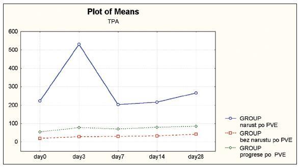 Časový vývoj průměrných hodnot sérových hladin TPA(0.–28. den po PVE) Graph 2. Time curve of mean TPA serum levels (Day 0 –28 after PVE)