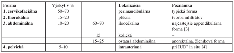 Klinické formy aktinomykózy