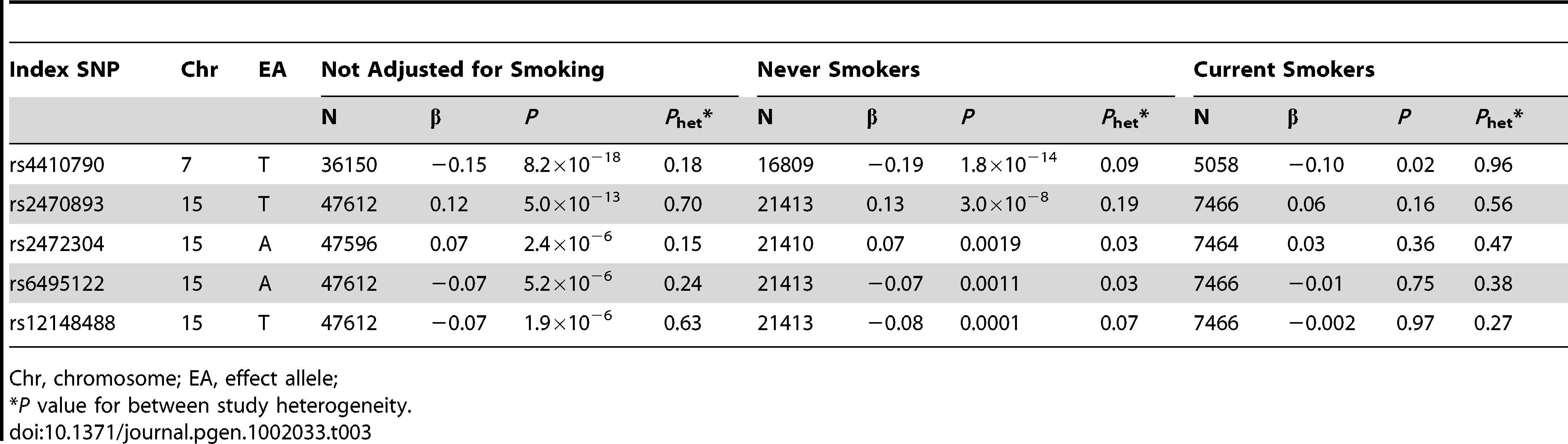 Genome-wide meta-analysis of caffeine consumption (<i>P</i>&lt;10<sup>−6</sup>): Smoking effects.