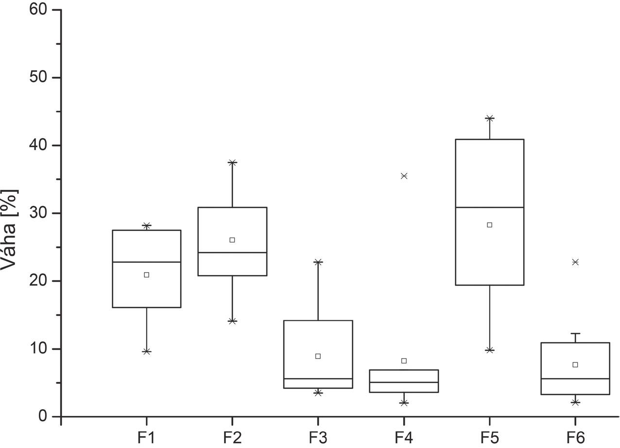 Výsledok hodnotenia posudzovateľmi – Subjekt 2