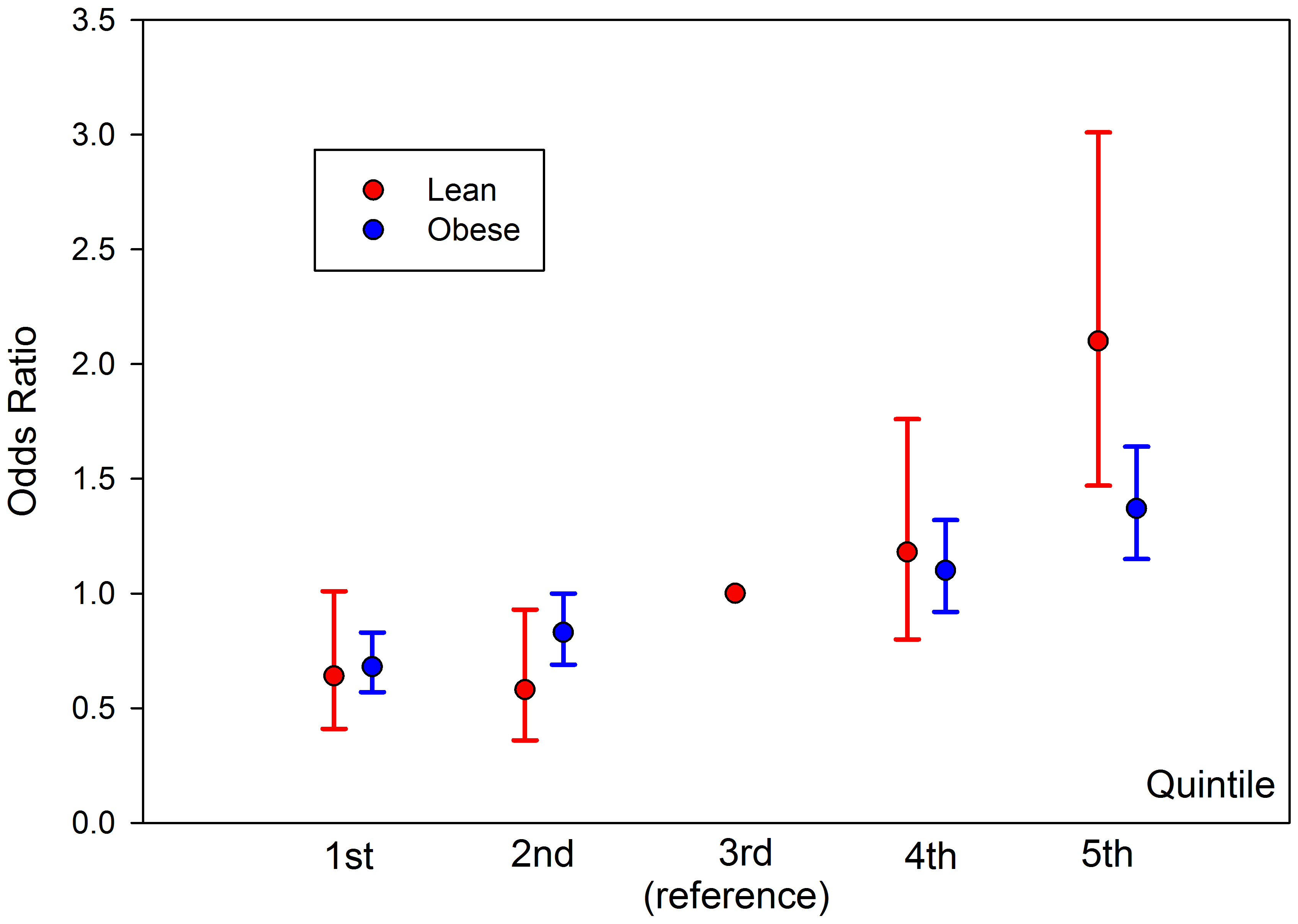 Relative risk for type 2 diabetes depending on risk allele quintile, split by lean and obese BMI.