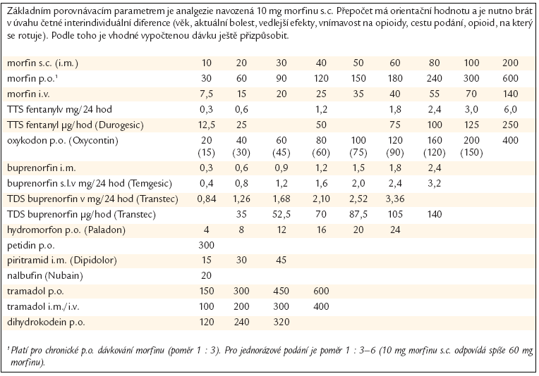 Ekvianalgetické dávky opioidů.