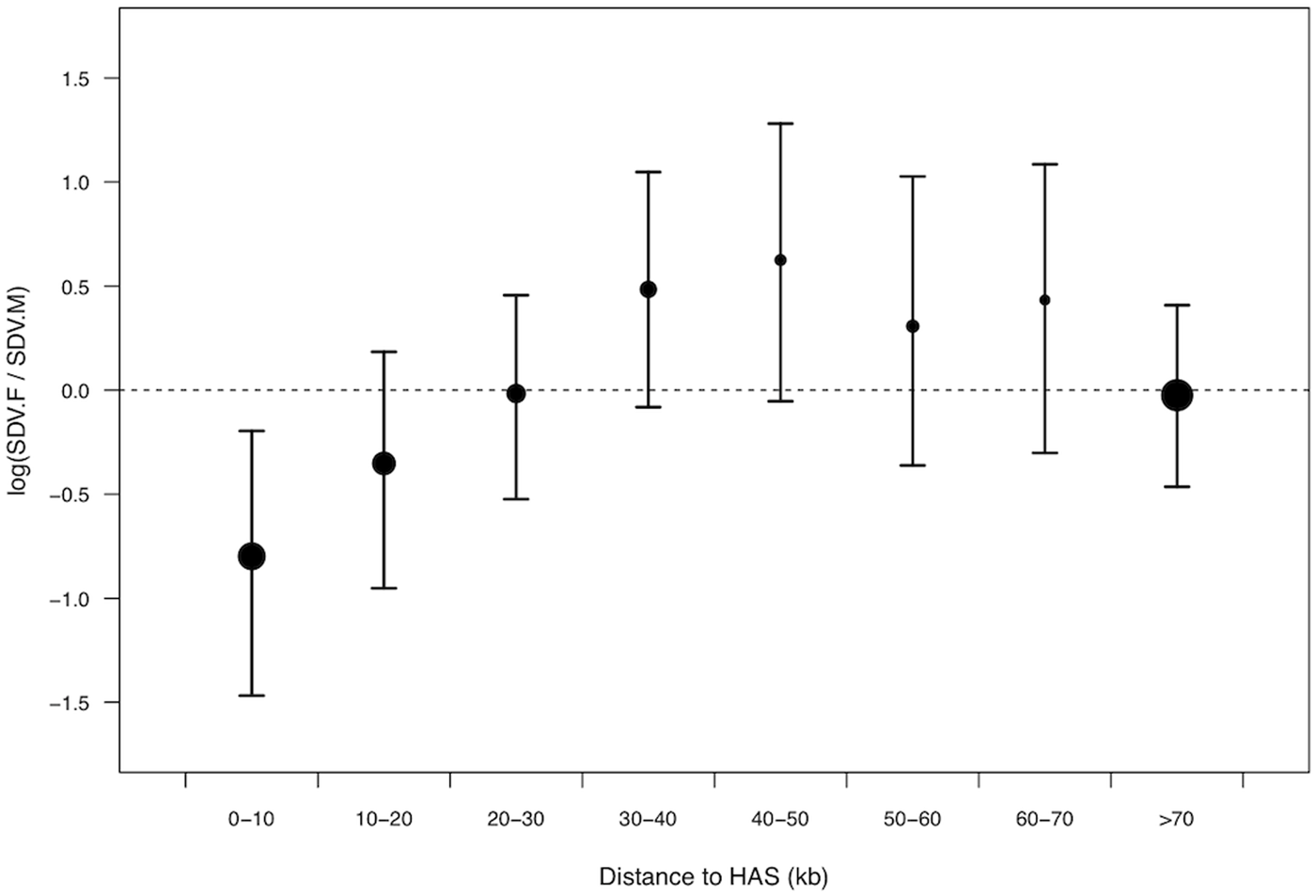 Relative density of female-biased to male-biased X-linked <i>trans</i>-acting SNPs in relation to distance to HAS.