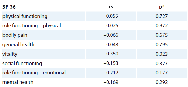 The correlation between change in CRP level (mg/L) and changes in QOL subscales (n = 46).