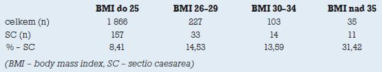Přehled zastoupení císařských řezů dle BMI rodiček.