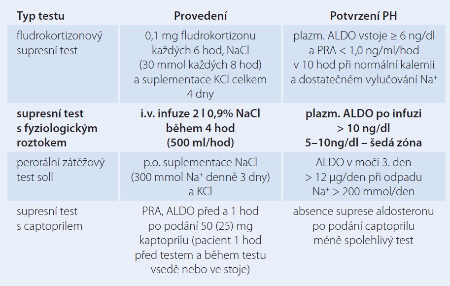 Konfirmační testy pro PH. Přehled dle [21]. V naší praxi nejčastěji využíváme test s fyziologickým roztokem.