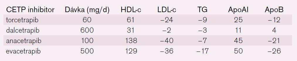 Efekt inhibitorů CETP na lipidogram (% změna po léčbě) [6].
