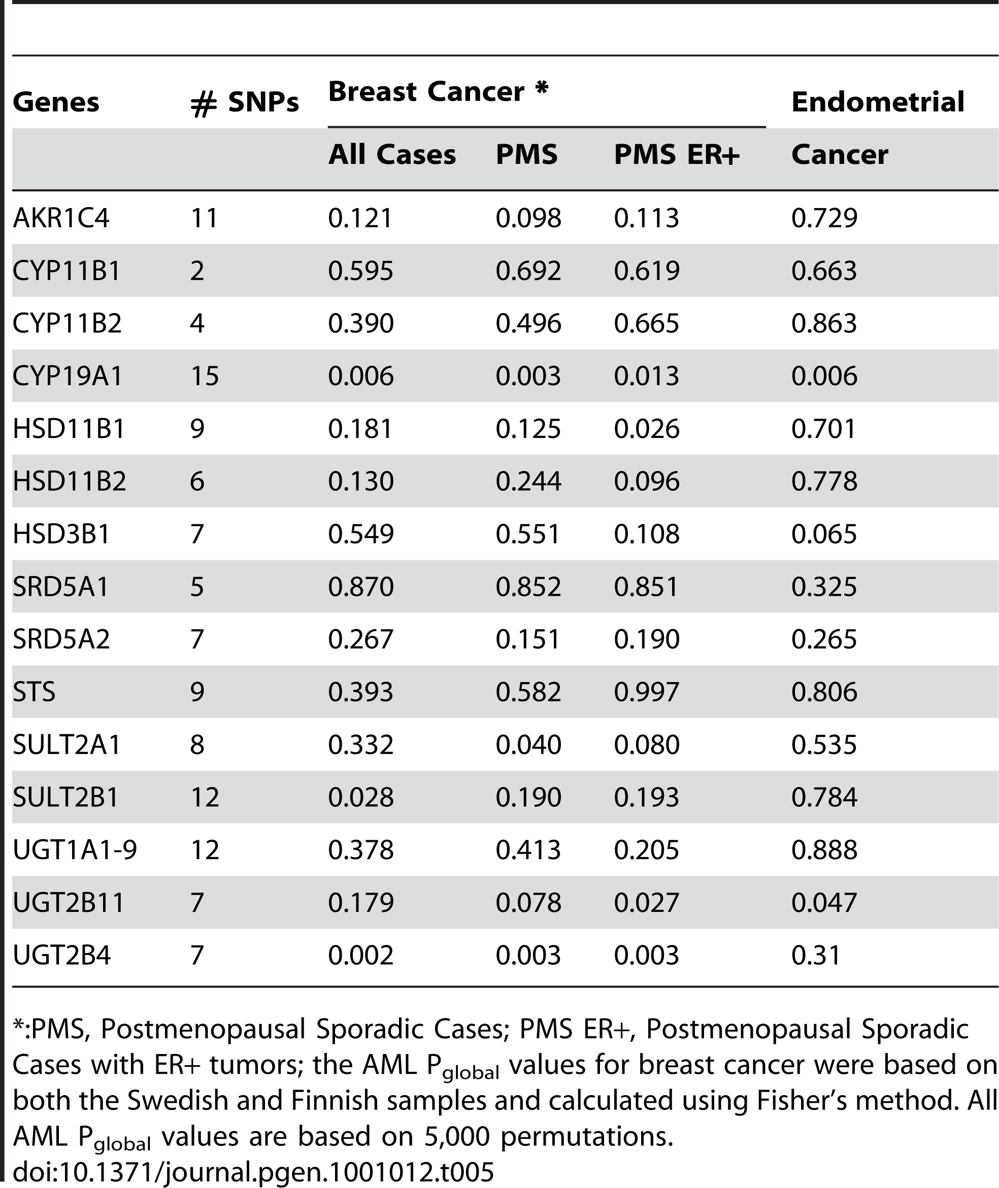 Gene-based AML P<sub>global</sub> values for the 15 genes within the androgen-to-estrogen conversion sub-pathway.