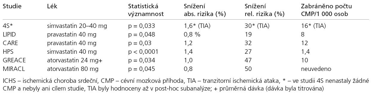 Statinové studie u pacientů s ICHS srdeční – vliv na incidenci ischemických CMP.