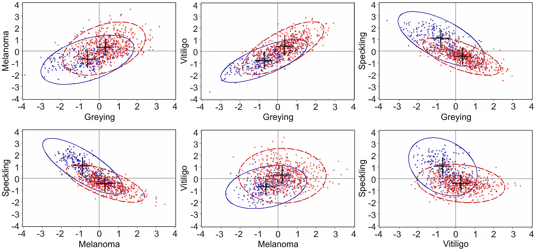 Scatter plots of standardized estimated breeding values (EBVs) from bivariate analysis (first scenario).