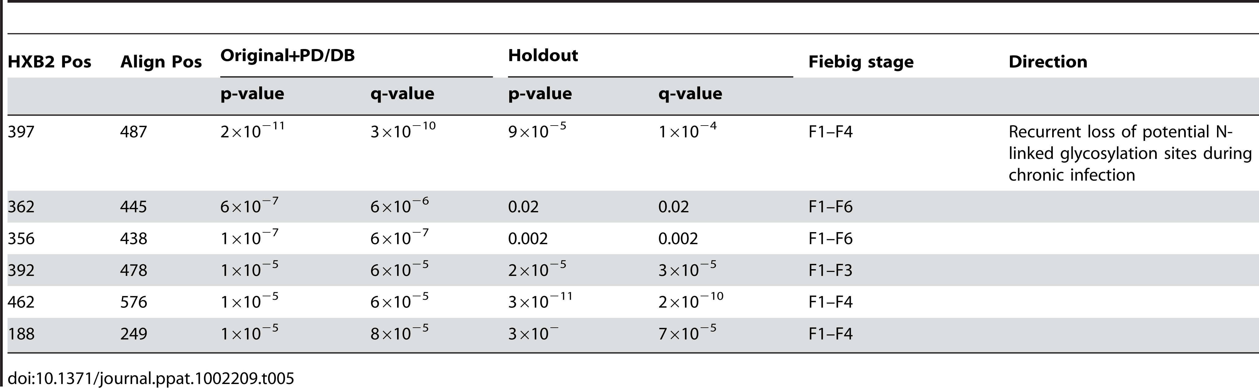 Summary statistics using the combined original and PD/DB sets and holdout set to the gain or loss of PNLGs, defined as the motif NX[ST], where N is Asp, X is any amino acid besides Pro, and [ST] is a Ser or Thr.