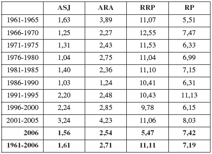 Celkové průměrné četnosti vrozených vad jícnu (ASJ), anorektálních malformací (ARA), rozštěpu rtu +/- patra (RRP) a rozštěpu patra (RP) v ČR v období 1961 – 2006