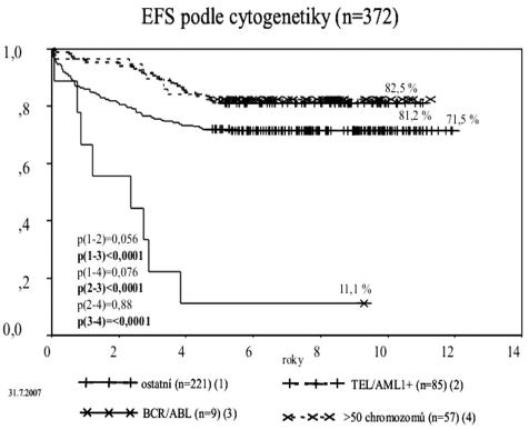 Event-free survival podle genotypu.