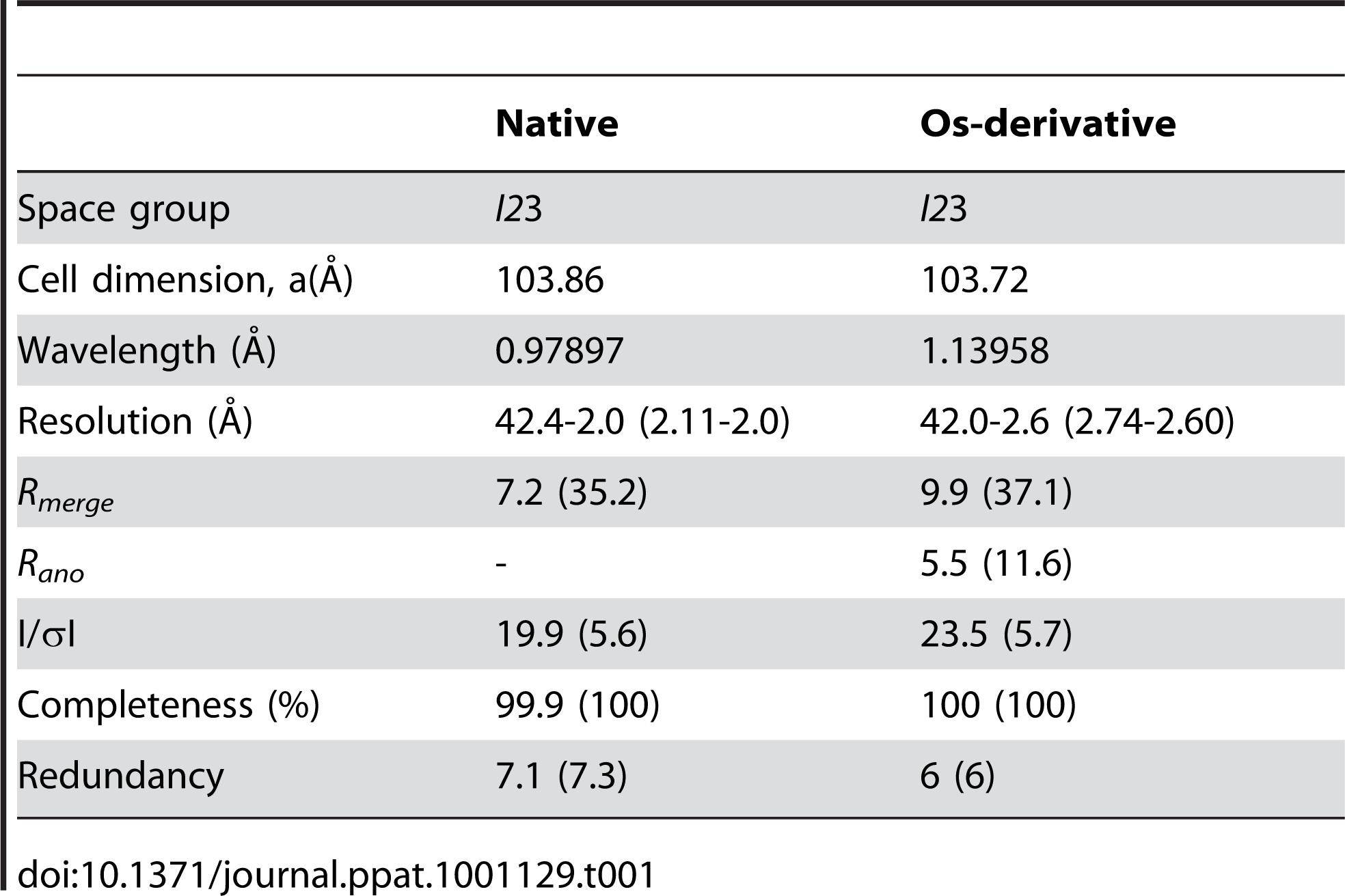 Data collection statistics.