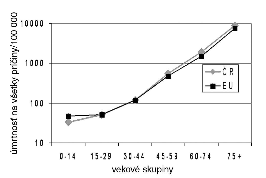 Logaritmicky vyjadrená štandardizovaná úmrtnosť na všetky príčiny u rôznych vekových skupín obyvateľov Českej republiky a Európskej únie