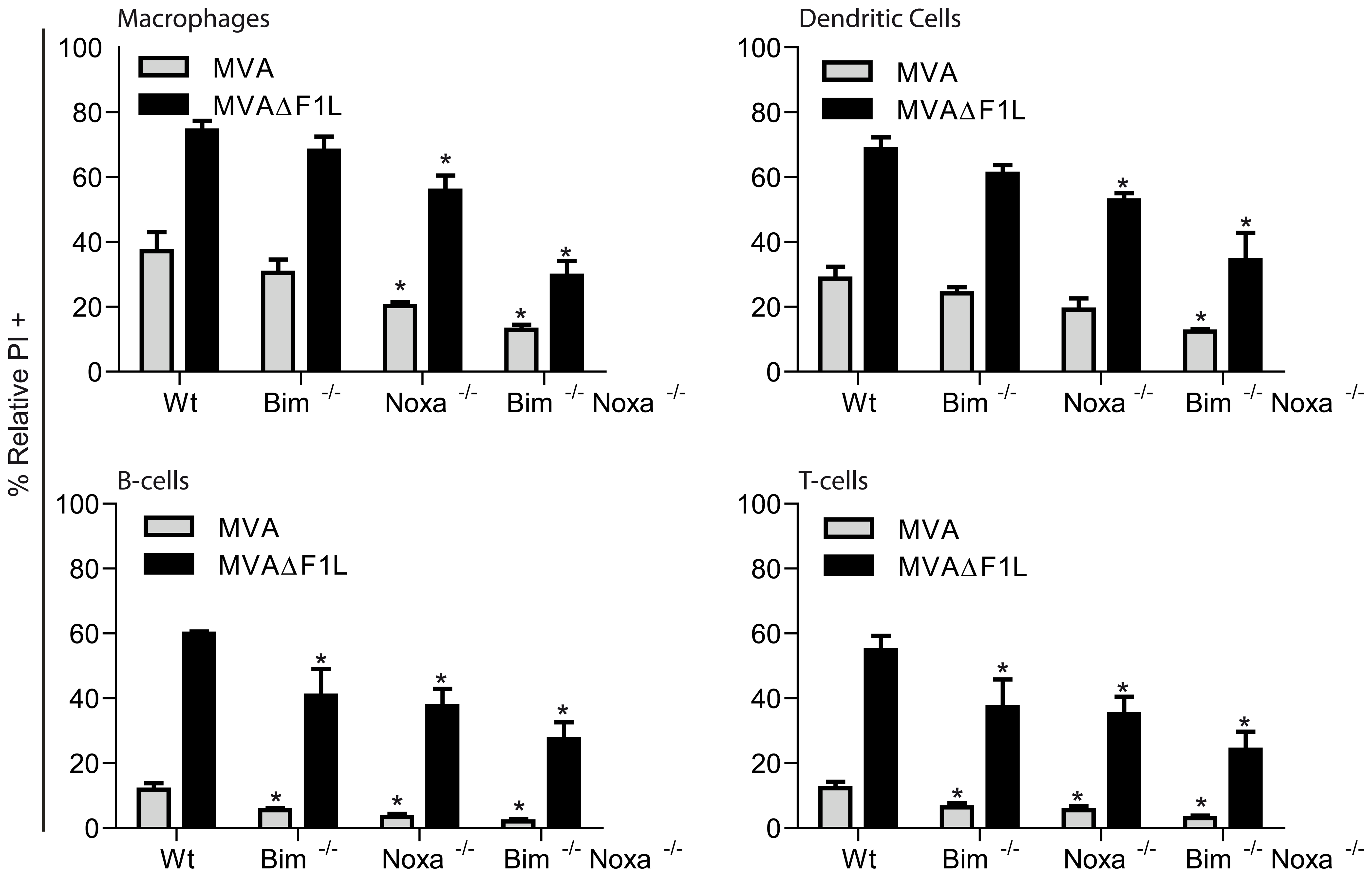Contributions of Noxa and Bim to apoptosis induced by MVA and MVAΔF1L in primary MVA target cells.