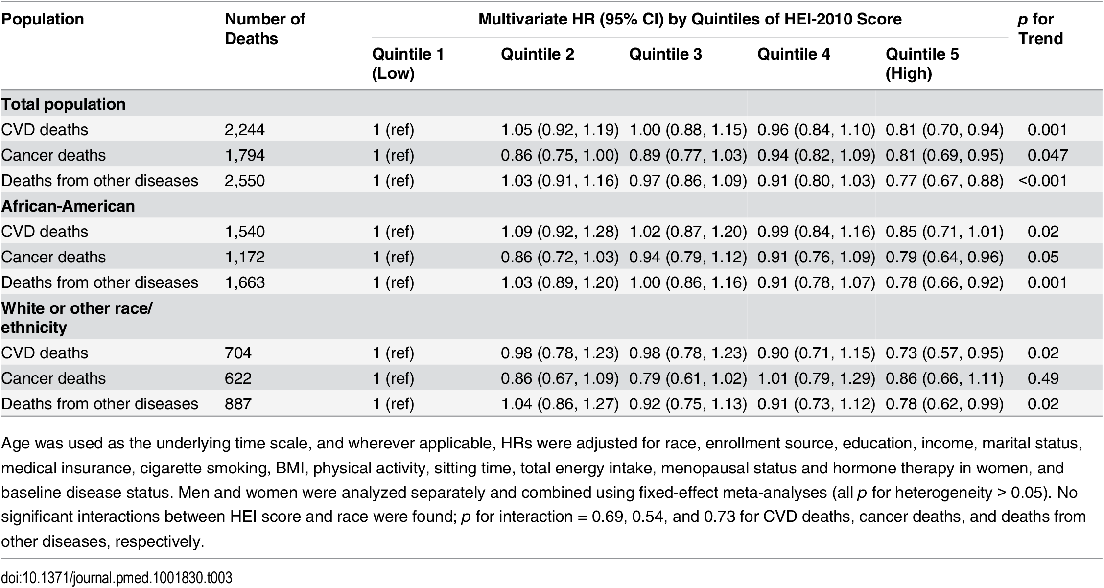 Association of HEI-2010 score and risk of death from cardiovascular disease, cancer, or other diseases in the Southern Community Cohort Study, 2002–2011.