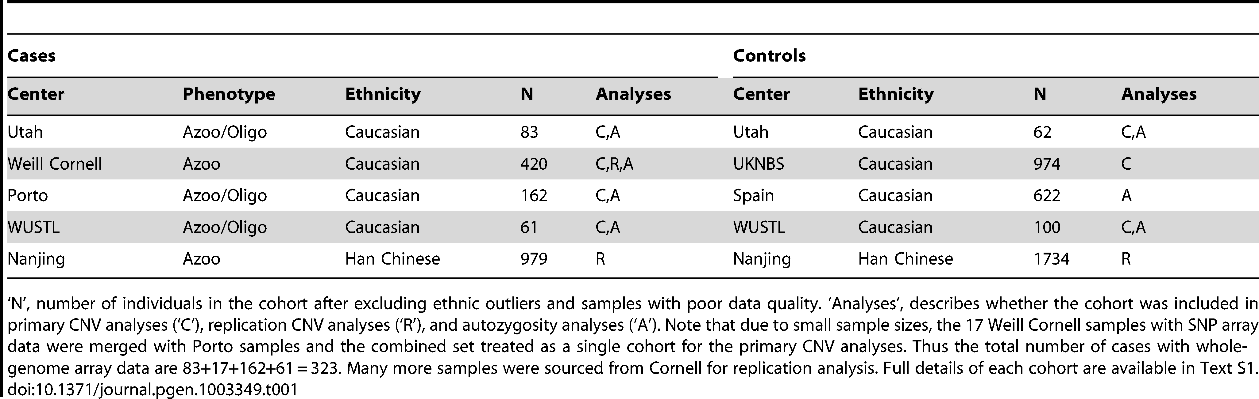 Case and control cohorts used in the study.