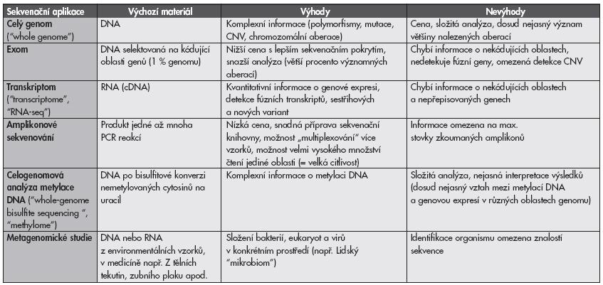 Přehled různých aplikací masivně paralelního sekvenování.