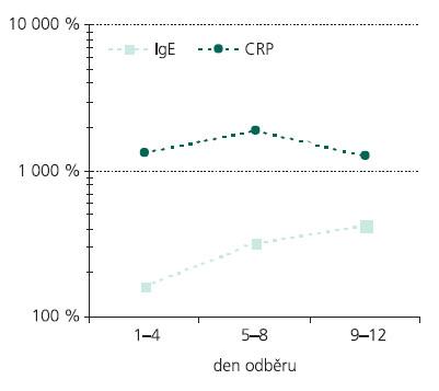 Dynamika změn hladin IgE v séru ve vztahu ke změnám hladin CRP. Hladiny jsou převedeny na procenta referenčního rozmezí.