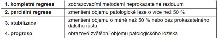 Hodnocení léčebných odpovědí při zobrazovacím vyšetření