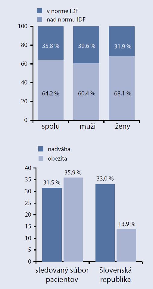 Graf 1, graf 2: Výskyt abdominálnej obezity (podľa IDF – international diabetes federation) a obezity v skupine 92 stredne ťažkých až ťažkých psoriatikov [8]