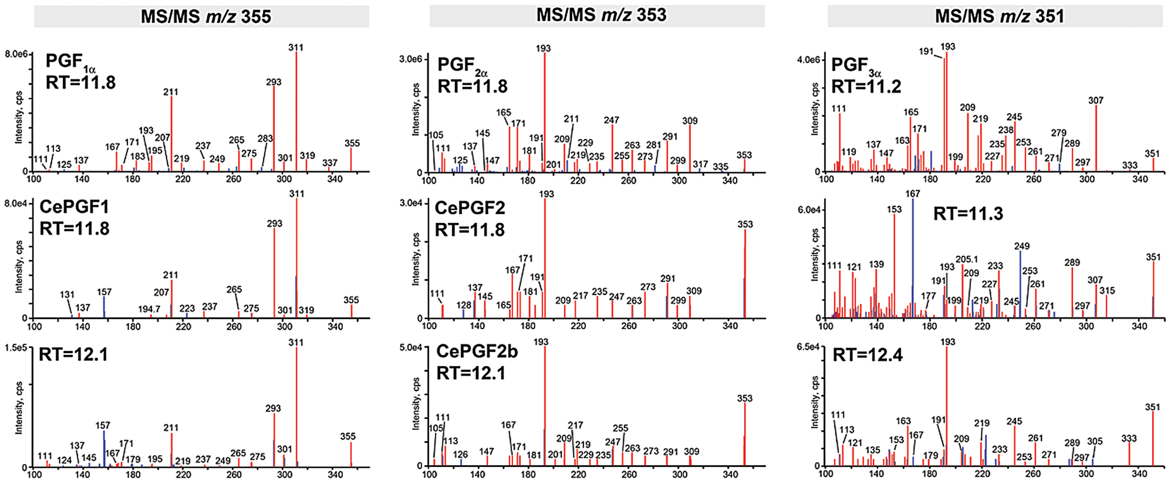 Collision induced decomposition patterns of selected <i>C. elegans</i> and human prostaglandins.