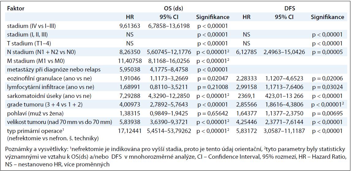 Vztah mezi sledovanými faktory a OS(ds), resp. DFS u pacientů s renálním karcinomem.