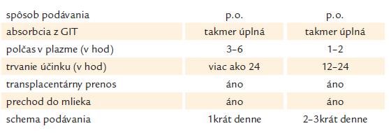 Farmakologické charakteristiky MMI a PTU.