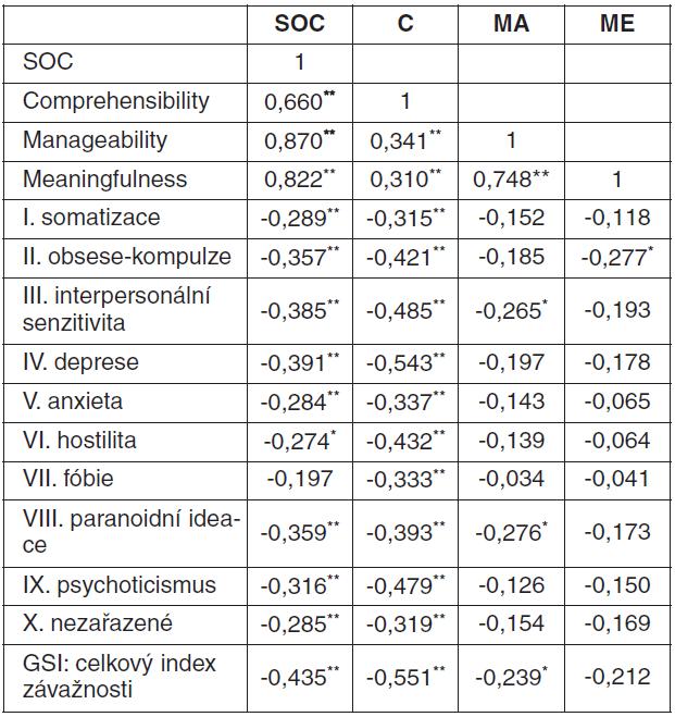 Korelace mezi SOC a položkami multidimenzionální škály SCL-90