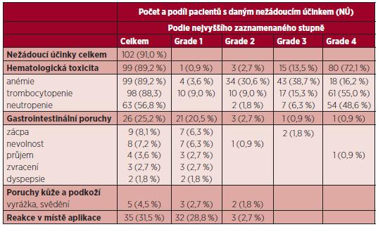 Nejčastější nežádoucí účinky při terapii azacitidinem (n = 102).