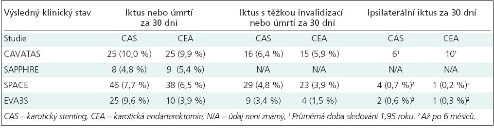 Riziko iktu nebo úmrtí z velkých randomizovaných studií porovnávajících endovaskulární a chirurgickou terapii u pacientů s významnou stenózou karotidy (intention to treat data).