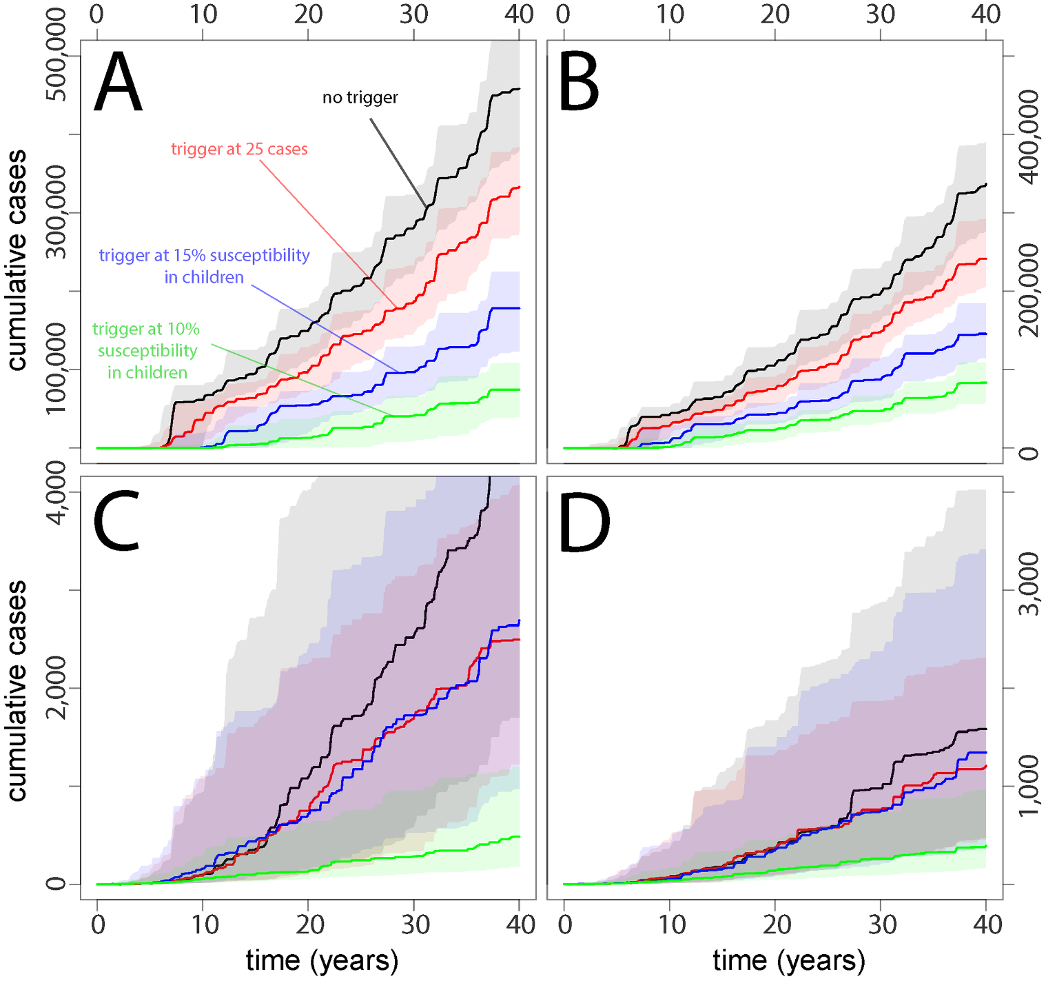 Cumulative case burdens in (A) Yemen-like, (B) Niger-like, (C) Nepal-like, and (D) Zambia-like populations for a range of different types of vaccination scenarios, where TCs are delayed by 3 mo relative to the trigger and TC vaccination reaches 20% of the susceptible population.