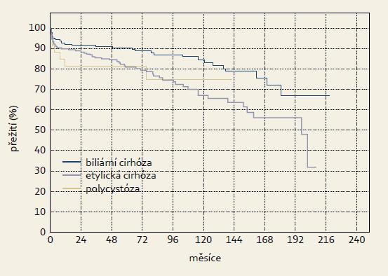 Křivka přežívání štěpů u různých diagnóz (Kaplan-Meier) – biliární cirhóza n = 186, etylická cirhóza n = 228, polycystóza n = 32. Graph 3. Survival curve of grafts in different diagnoses (Kaplan-Meier) – biliary cirrhosis n = 186, ethylic cirrhosis n = 228, polycystic liver disease n = 32.