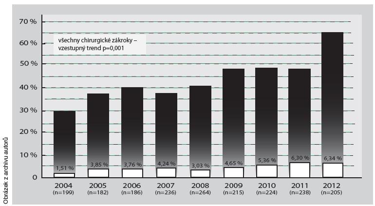 Přehled chirurgických výkonů na dolních končetinách na KD IKEM v letech 2004–2012