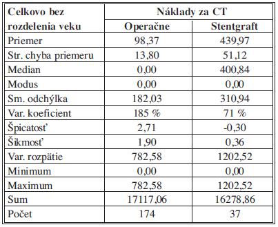 Náklady na CT– štatistický popis súborov Tab. 6: Costs of CT– statistical description of the samples