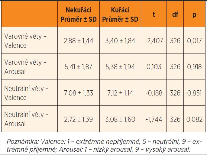 Rozdíly v hodnocení textových varování na cigaretách mezi nekuřáky (n = 270) a kuřáky (n = 58).
