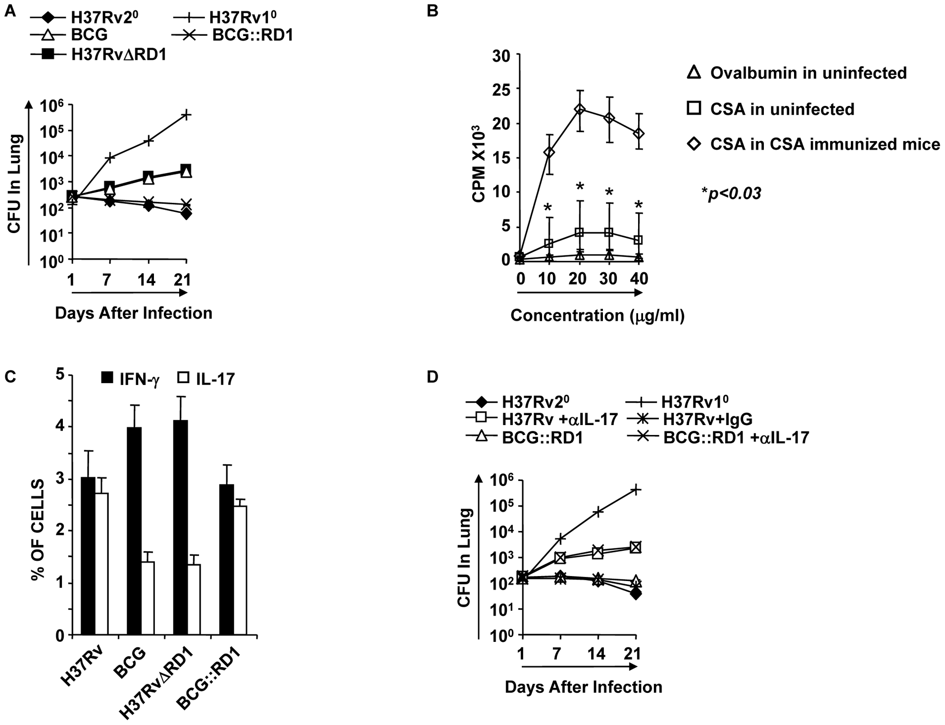 Clearance of H37Rv and BCG::RD1 induces improved protective immune responses compared with BCG and H37RvΔRD1.